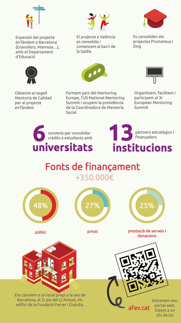 Infografia Memòria AFEV 2020-21